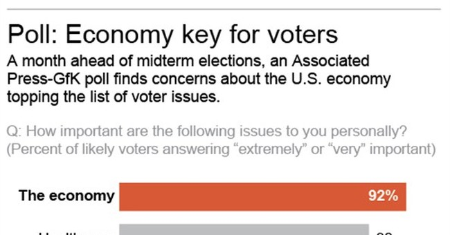 AP-GfK Poll: Top issues in the midterm election