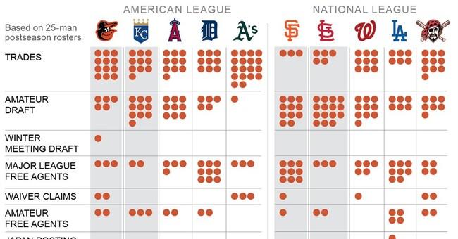 St Louis Cardinals built with homegrown players