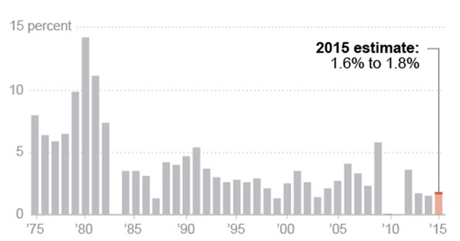 Another year, another small Social Security bump