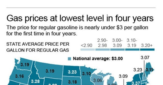 Gas falling under $3 nationwide: What to know