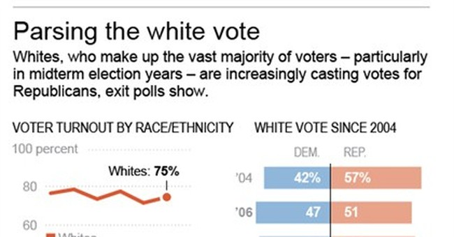 Democrats lost ground among white voters