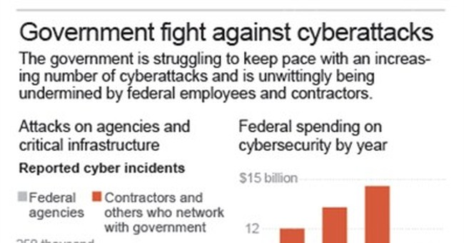 A look at some key federal cybersecurity breaches