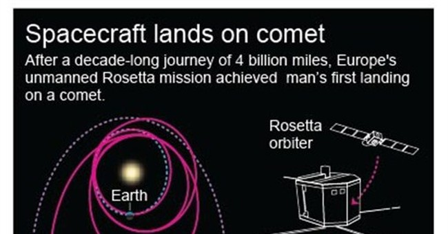 Cosmic first: European spacecraft lands on comet