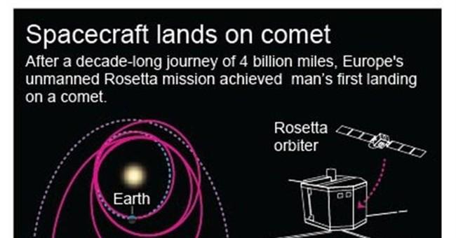 Cosmic first: European spacecraft lands on comet