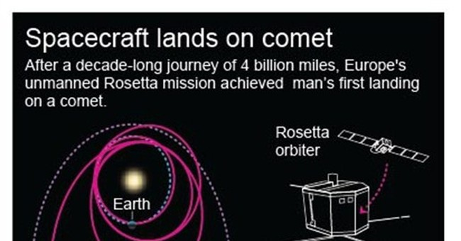 Philae probe drills into comet, turns toward light