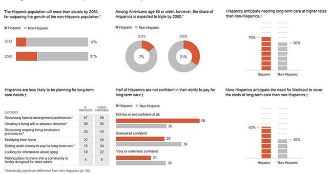 Poll: Hispanics more positive on long-term care