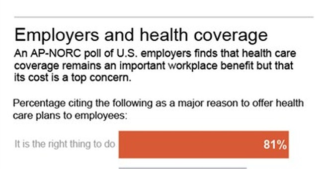 Polls: Employers still prioritize health coverage