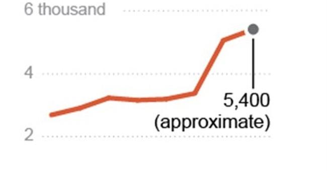 APNewsBreak: DOD sex assault reports up 8 percent