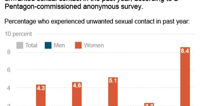 Mixed news in military sexual assaults report