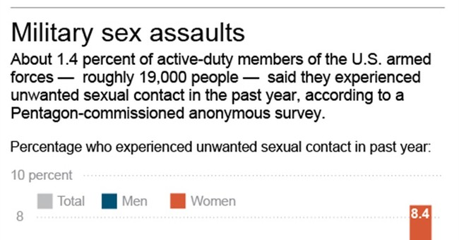 Good, bad news in military sexual assault report