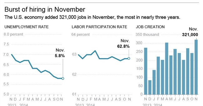 Job gains put US on pace for best growth since '99