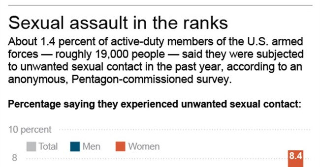 Male military sex assault victims slow to complain