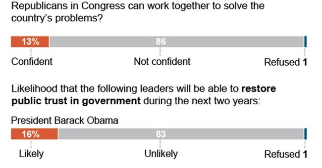 Nearly 9 in 10 doubt Obama, GOP can break gridlock