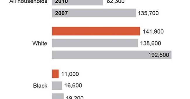 Wealth gap widens between whites and minorities
