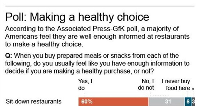 AP-GfK Poll: Americans support menu labeling