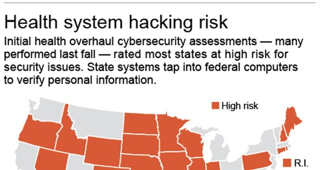 At a glance: risk levels of state computer systems