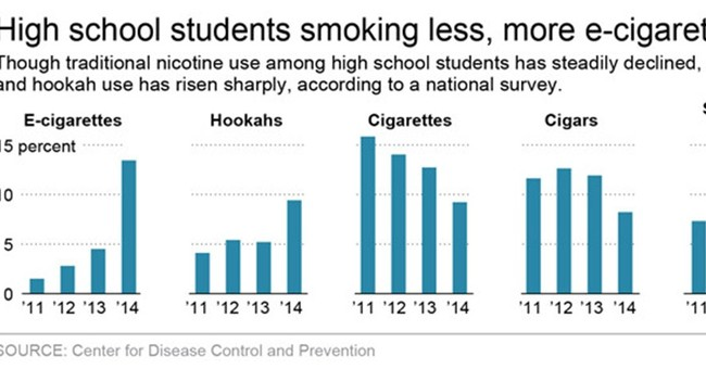 Study: High school smoking fell as e-cigarette use boomed