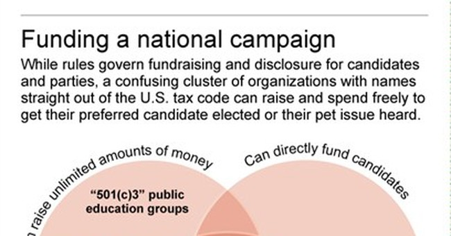 A guide to political money: campaigns, PACs, super PACs