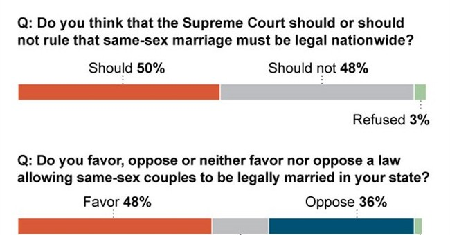 AP-GfK Poll: Americans evenly split on gay marriage case
