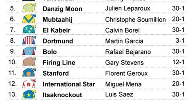Bob Baffert has top 2 early favorites for Kentucky Derby