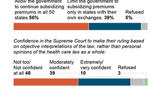 AP-GfK Poll: Can Supreme Court be fair in health law case?