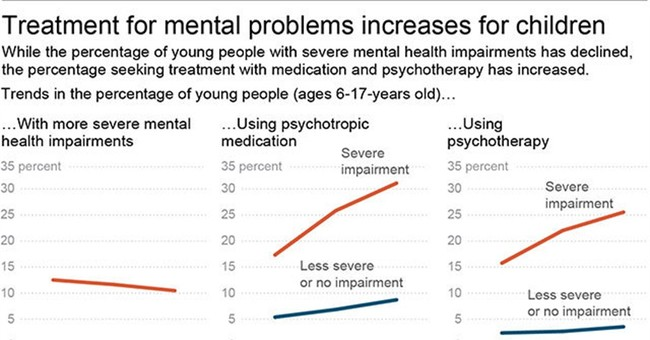 Study: Fewer kids have severe mental problems; more get help
