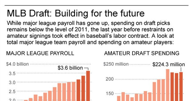 Draft restraints mean $100M less for amateurs over 3 years