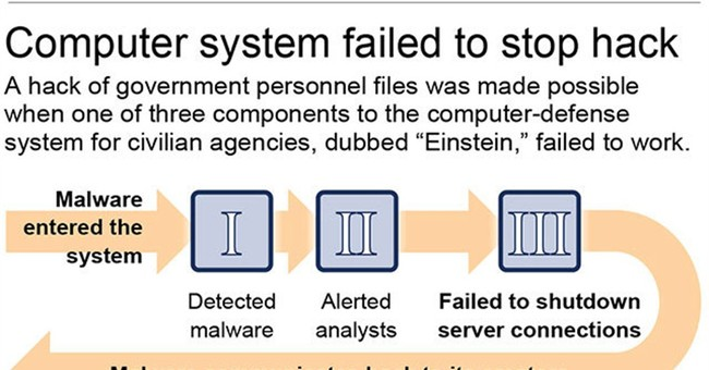 After hacking, government workers warned of potential fraud
