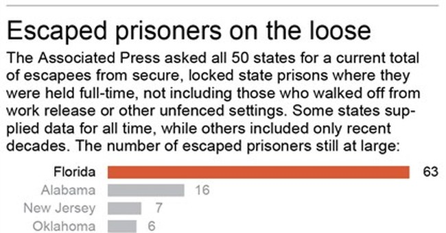 Across US, over 220 prison escapees listed as on the loose