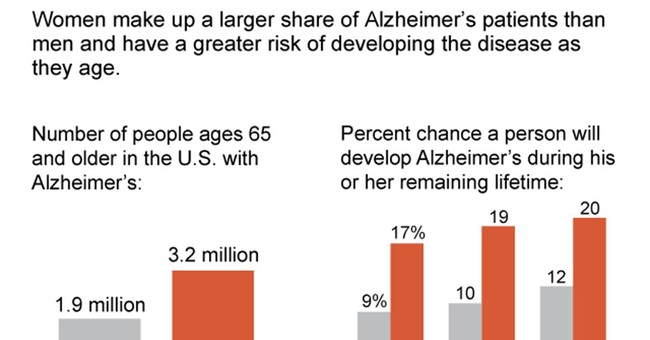 New questions about why more women than men have Alzheimer's