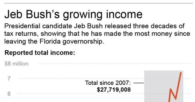 Bush tax returns: Big income, big taxes since 1981