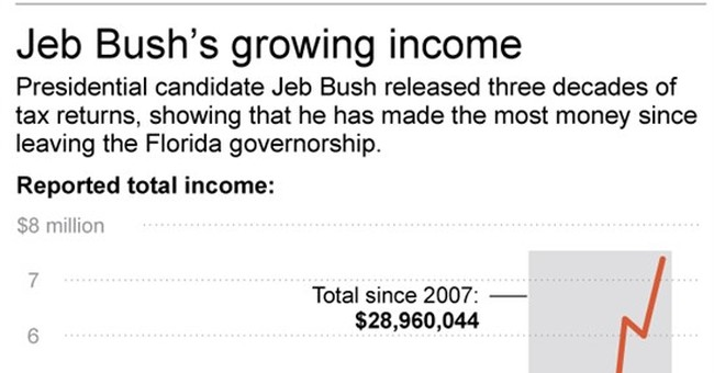 Bush tax returns: Big income, big taxes since 1981