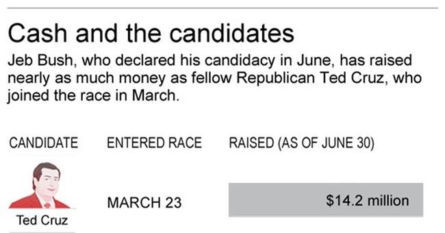 Jeb Bush and allies hit their mark, raise $114M for 2016 bid