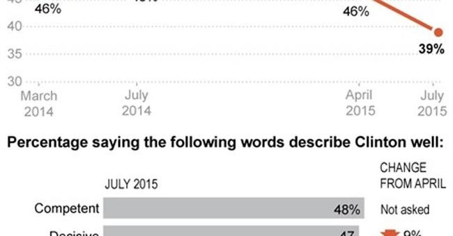 AP-GfK Poll: Clinton's standing falls among Democrats
