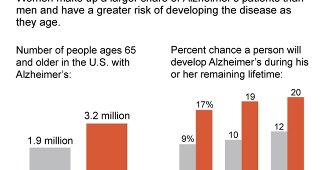 Study: Women with mild memory problem worsen faster than men