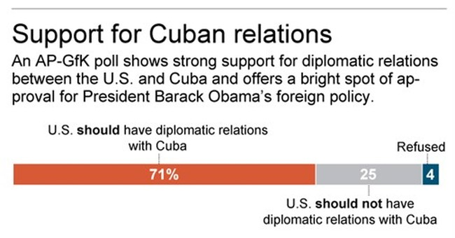 Poll: Majority of Americans favor diplomatic ties with Cuba