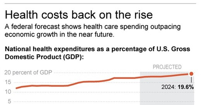 Health care spending to accelerate, US report says
