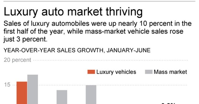 US auto sales strong in July on SUV, luxury demand