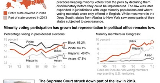 Things to know about the Voting Rights Act of 1965