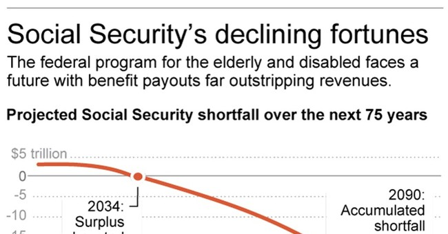 Things to know about Social Security's election-year crisis