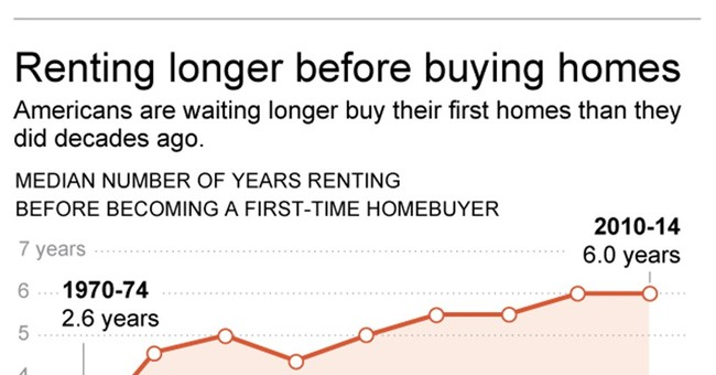 More millennials stuck renting for years before buying home