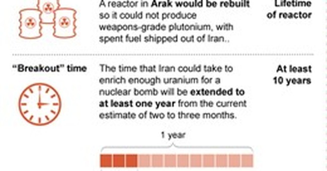Obama's Iran deal may well survive on Capitol Hill