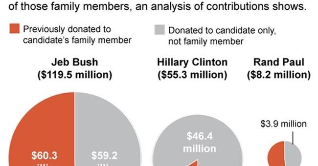 Bush family donors gave half of Jeb Bush's presidential cash