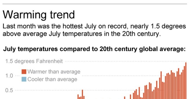 Feeling the heat: Earth in July was hottest month on record