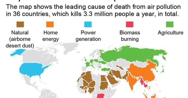 Study: Air pollution kills 3.3 million worldwide, may double