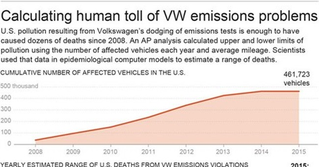 AP analysis: Dozens of deaths likely from VW pollution dodge