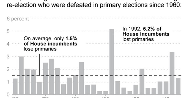 Conservatives claim momentum to oust House GOP incumbents