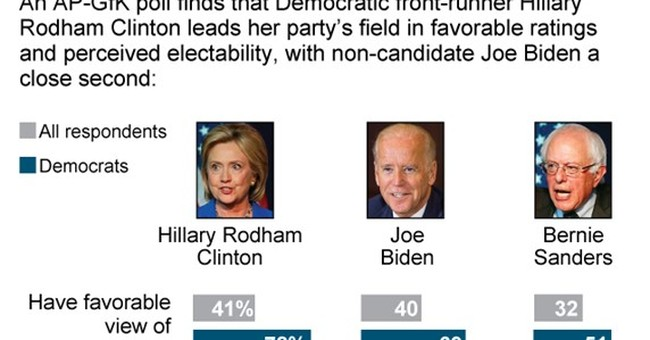 AP-GfK Poll: Clinton seen as most likely winner if nominated