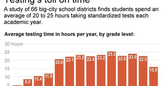Obama encouraging limits on standardized student tests