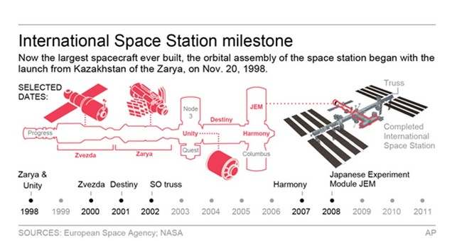 Space station marks 15 years of nonstop human presence